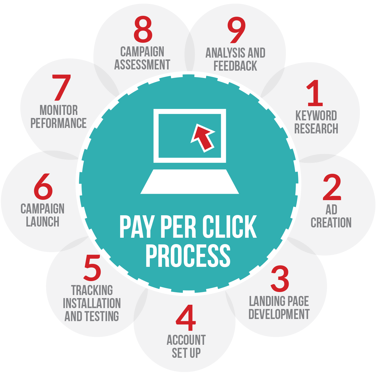 Infinikey Media- Pay per click